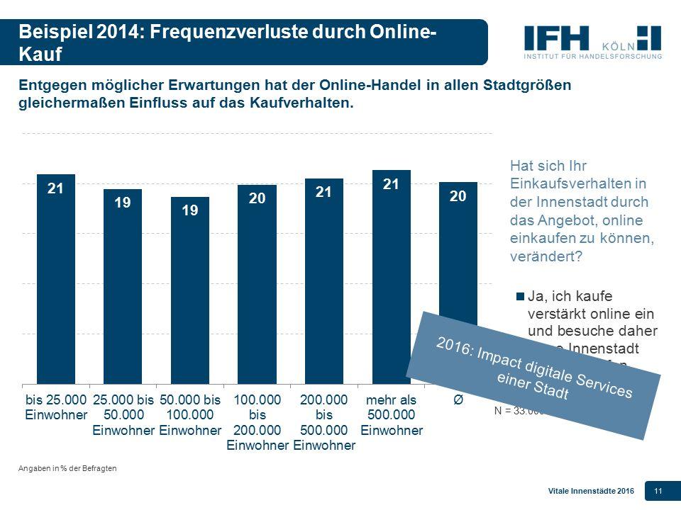 Beispiel 2014: Frequenzverluste durch Online-Kauf