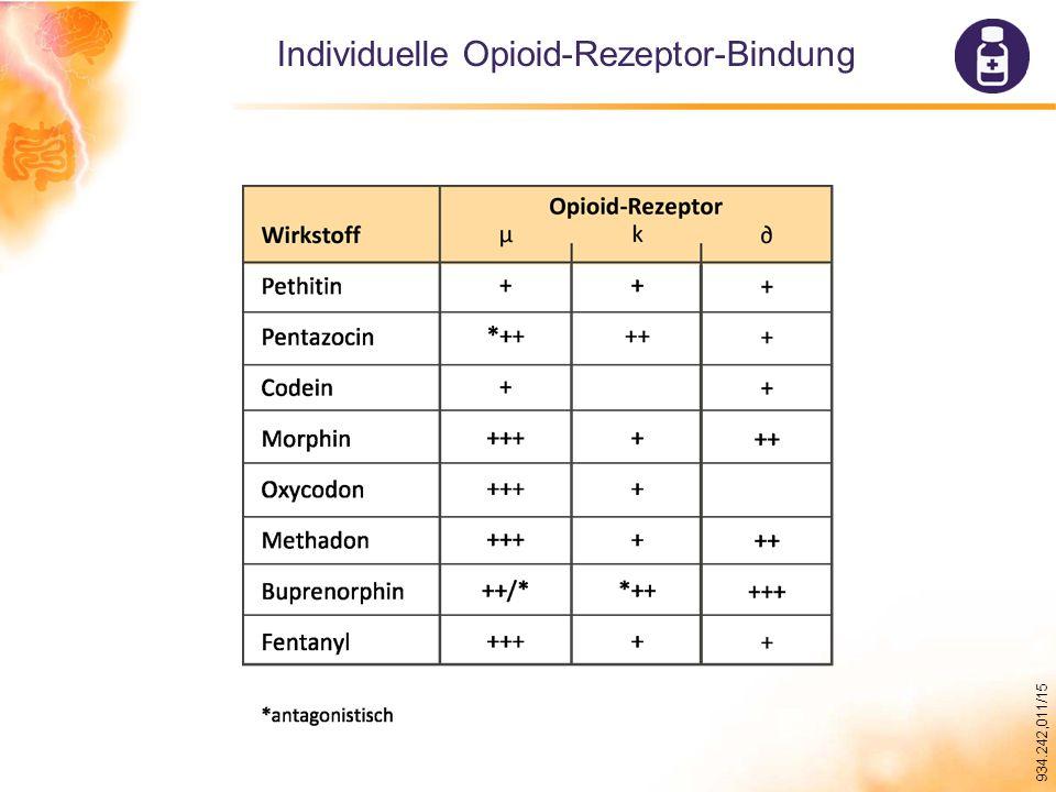 Individuelle Opioid-Rezeptor-Bindung