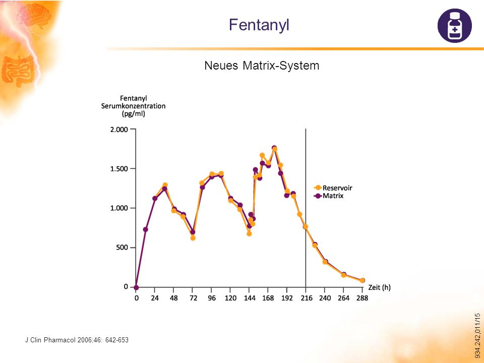 Fentanyl Neues Matrix-System