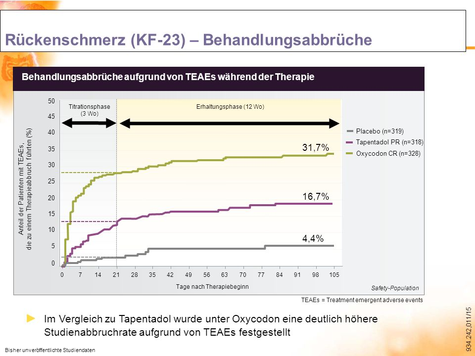 Rückenschmerz (KF-23) – Behandlungsabbrüche