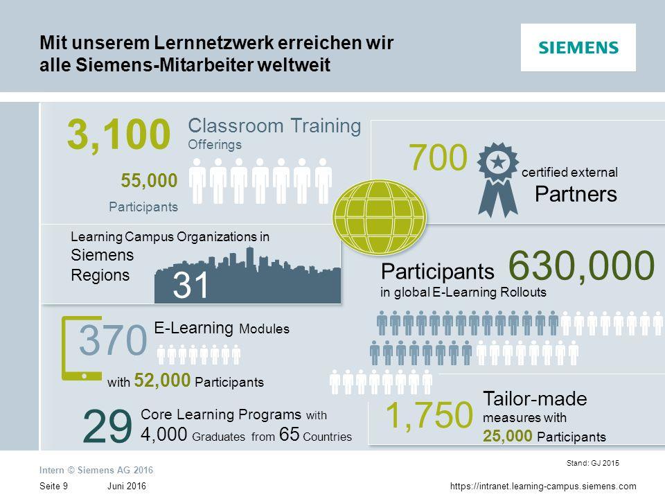 Mit unserem Lernnetzwerk erreichen wir alle Siemens-Mitarbeiter weltweit