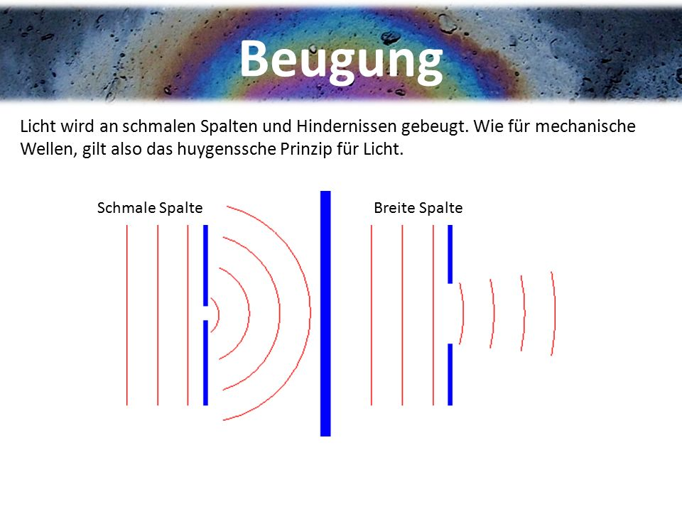 Beugung Licht wird an schmalen Spalten und Hindernissen gebeugt. Wie für mechanische Wellen, gilt also das huygenssche Prinzip für Licht.