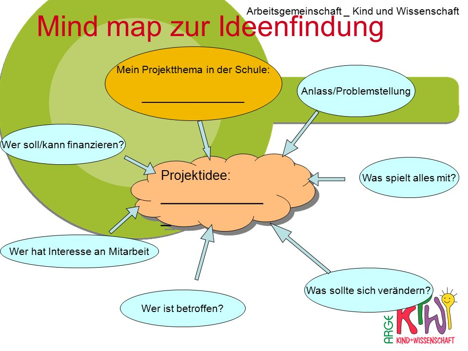 Mind map zur Ideenfindung
