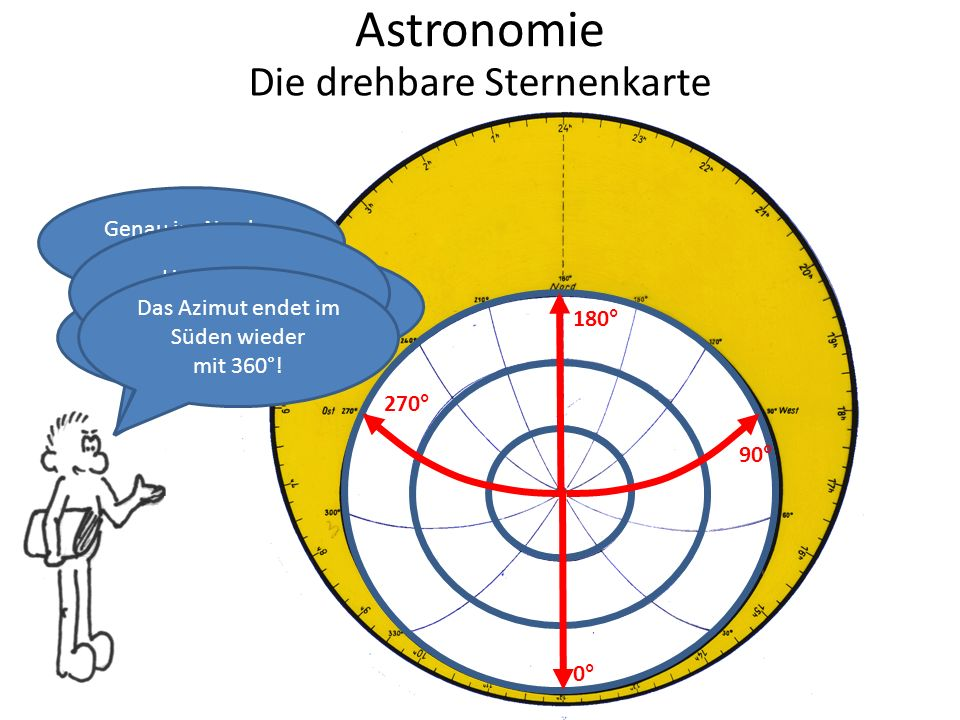 Astronomie Die drehbare Sternenkarte Genau im Norden sind es 180°.