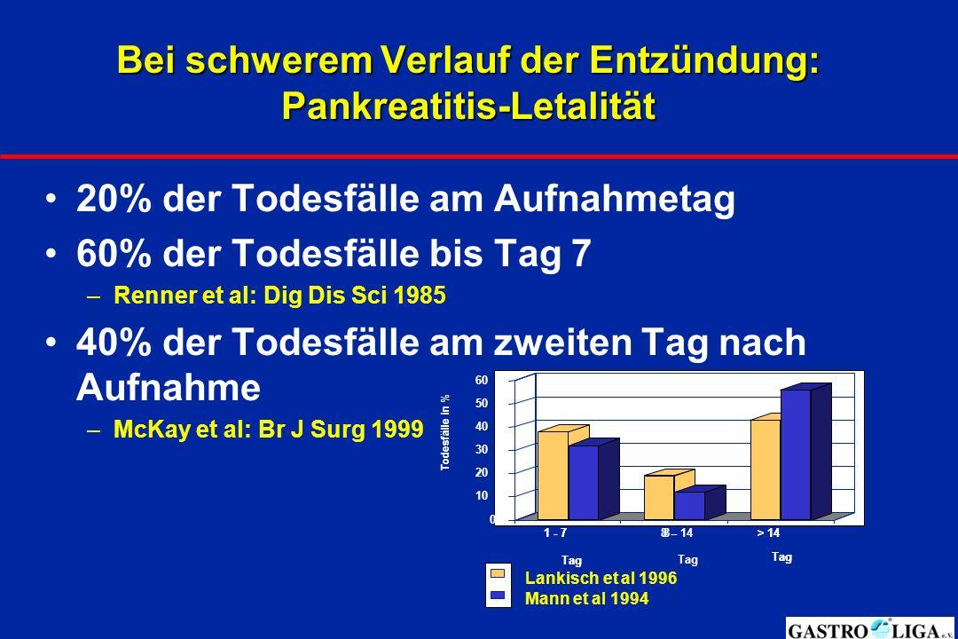 Bei schwerem Verlauf der Entzündung: Pankreatitis-Letalität