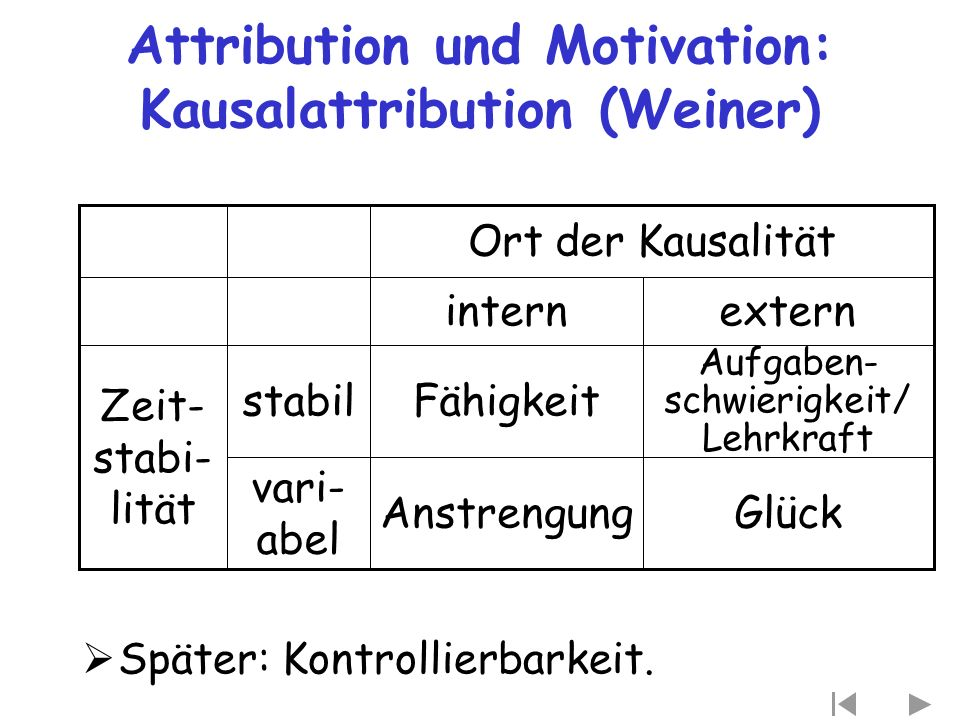 Attribution und Motivation: Kausalattribution (Weiner)