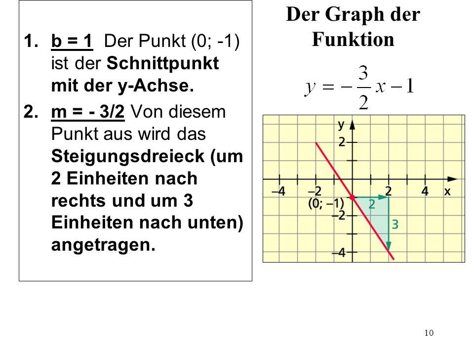 Der Graph der Funktion b = 1 Der Punkt (0; -1) ist der Schnittpunkt mit der y-Achse.