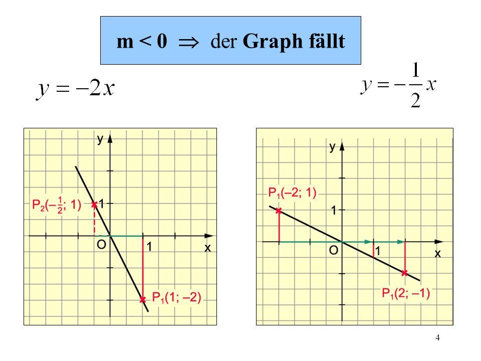 m < 0  der Graph fällt
