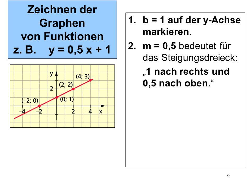 Zeichnen der Graphen von Funktionen z. B. y = 0,5 x + 1