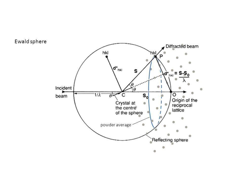 Ewald sphere powder average