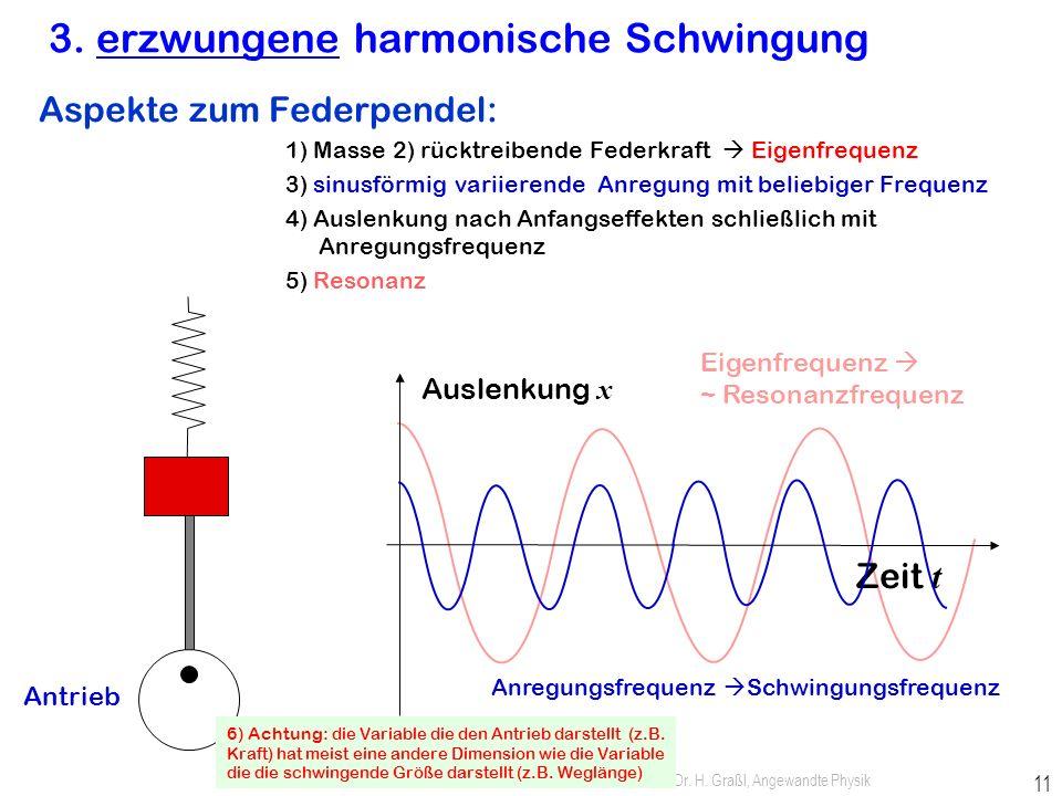 3. erzwungene harmonische Schwingung