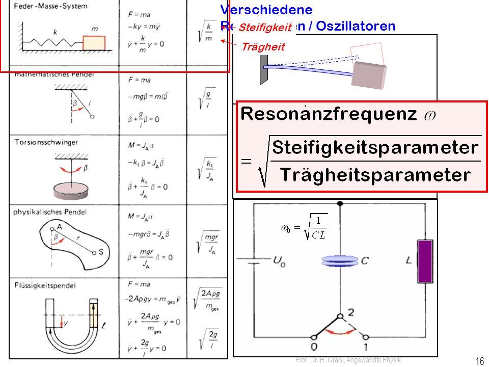 Verschiedene Resonatoren / Oszillatoren