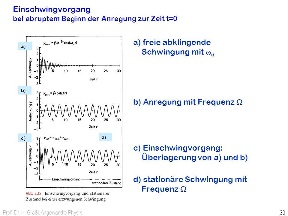 Einschwingvorgang bei abruptem Beginn der Anregung zur Zeit t=0