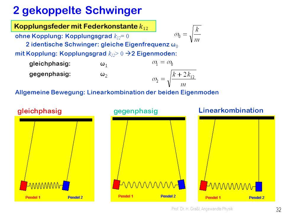 2 gekoppelte Schwinger gleichphasig gegenphasig Linearkombination