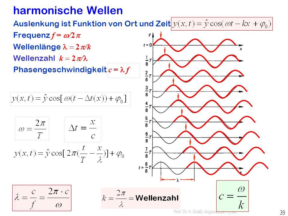 harmonische Wellen Auslenkung ist Funktion von Ort und Zeit: