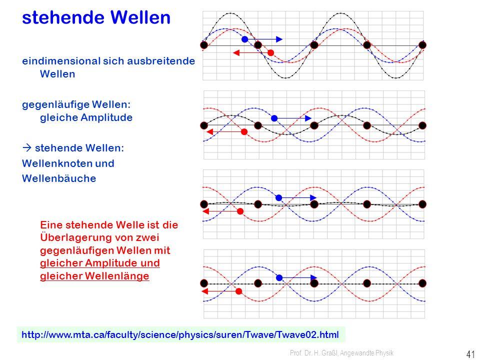 stehende Wellen eindimensional sich ausbreitende Wellen
