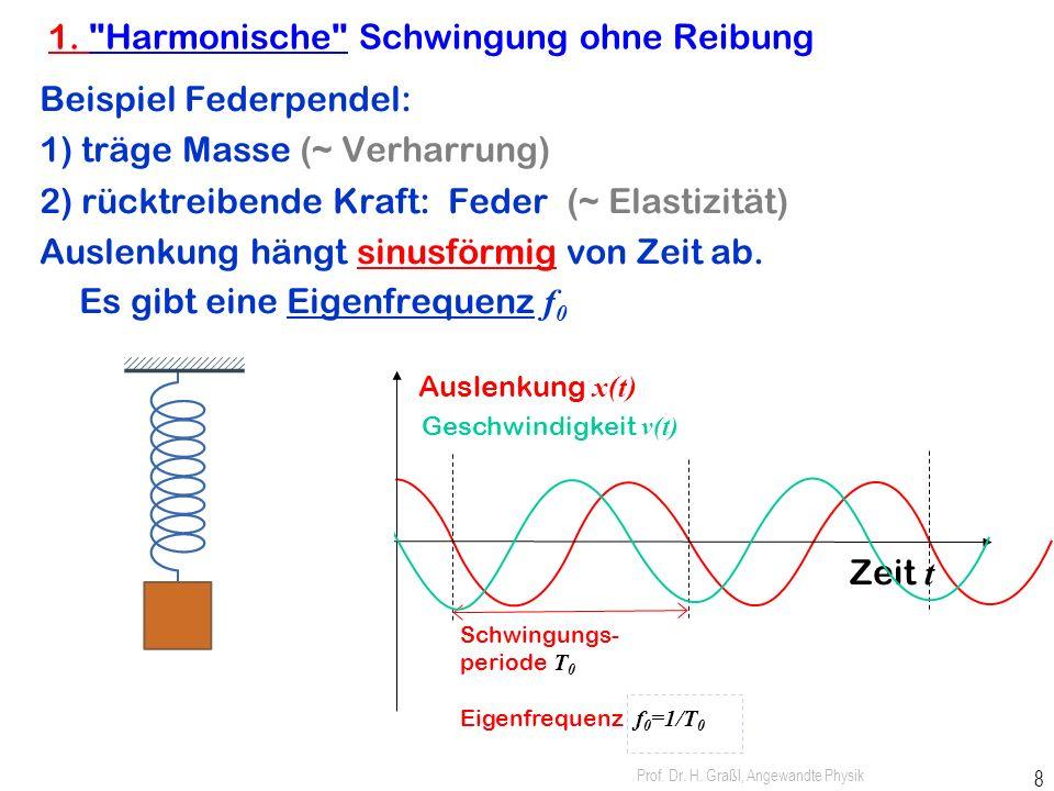 1. Harmonische Schwingung ohne Reibung