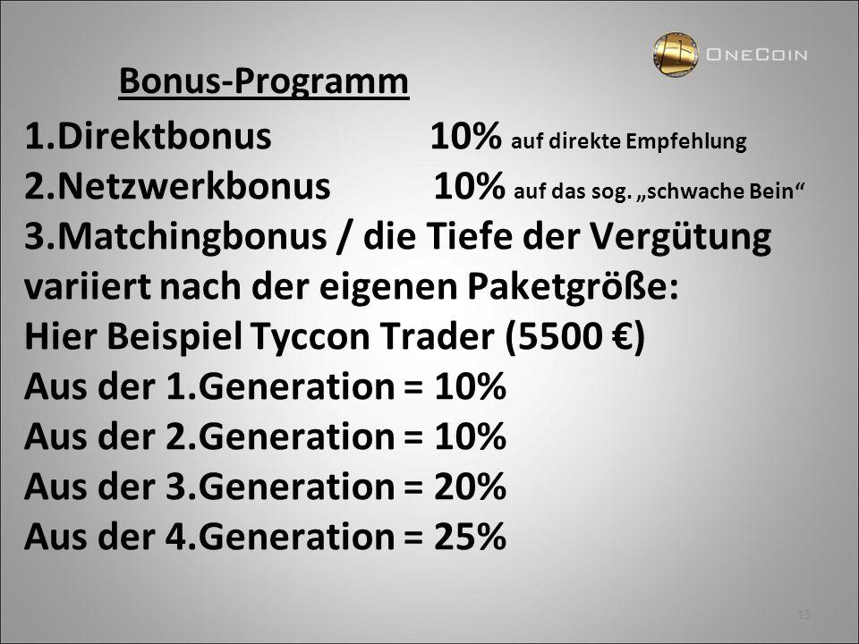 1.Direktbonus 10% auf direkte Empfehlung