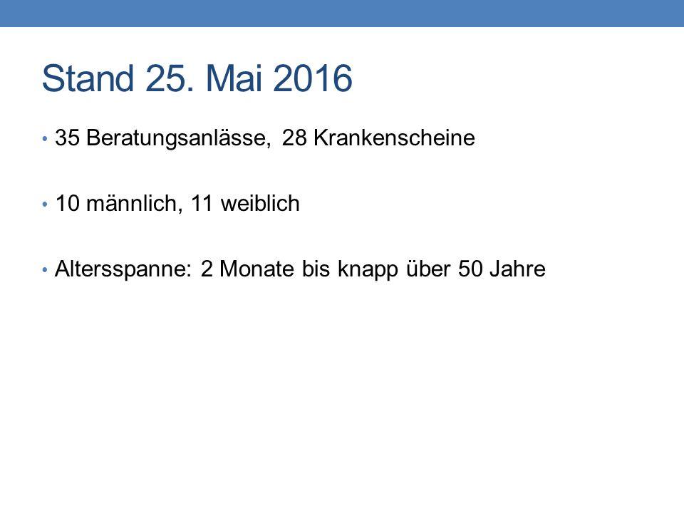 Stand 25. Mai 2016 35 Beratungsanlässe, 28 Krankenscheine