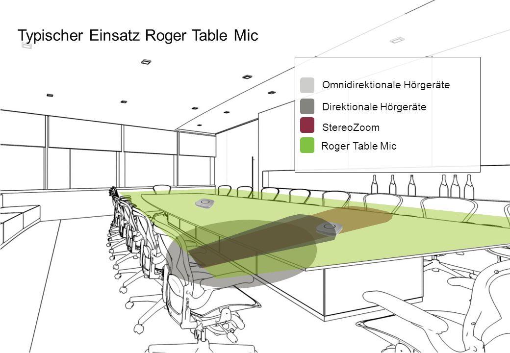 Typischer Einsatz Roger Table Mic