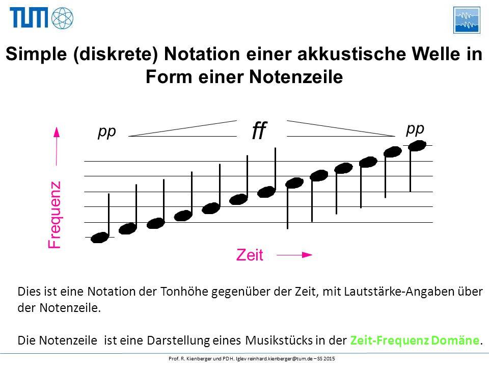 Frequenz ff. pp. Simple (diskrete) Notation einer akkustische Welle in Form einer Notenzeile. Zeit.