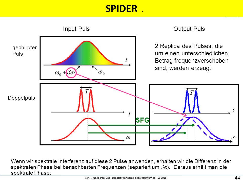 SPIDER SFG Input Puls Output Puls