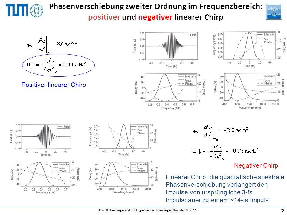 Phasenverschiebung zweiter Ordnung im Frequenzbereich: positiver und negativer linearer Chirp