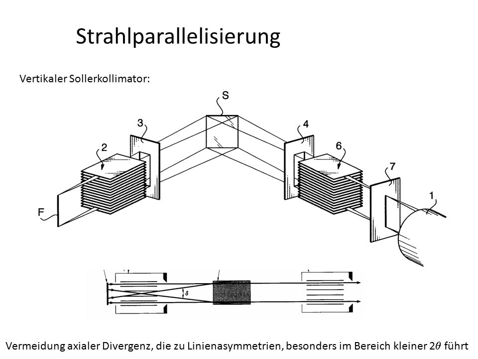 Strahlparallelisierung