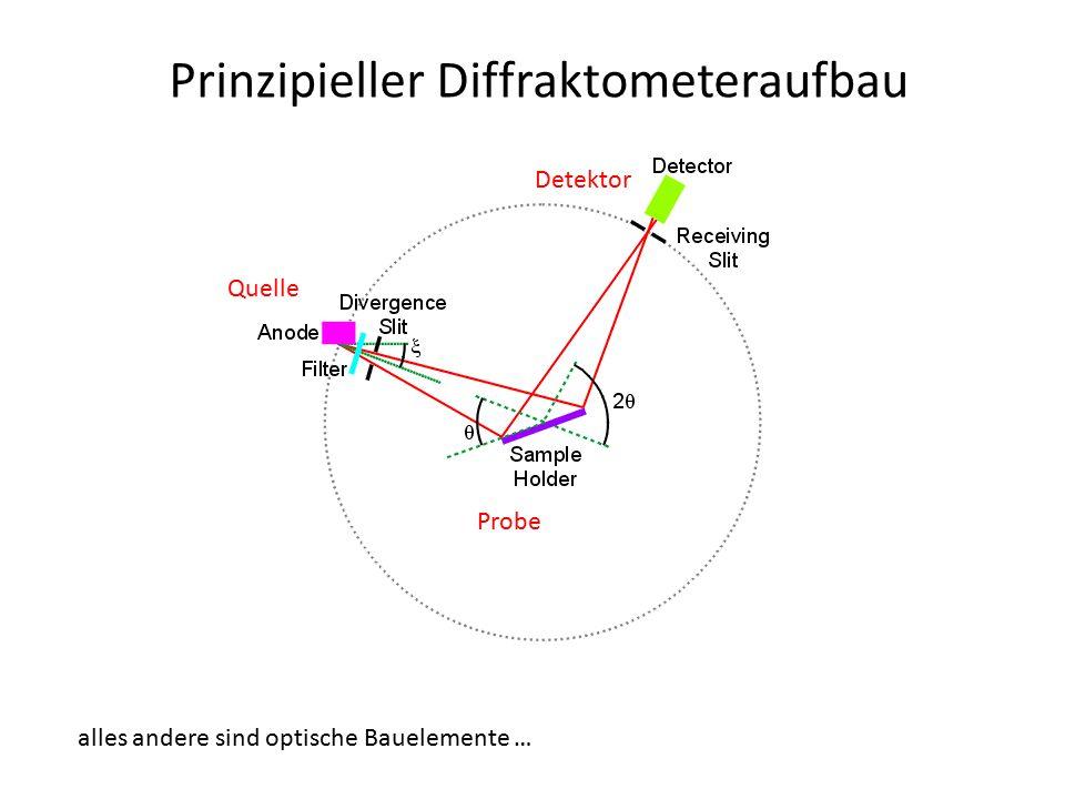 Prinzipieller Diffraktometeraufbau