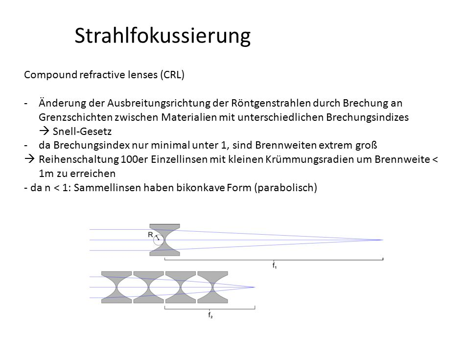 Strahlfokussierung Compound refractive lenses (CRL)