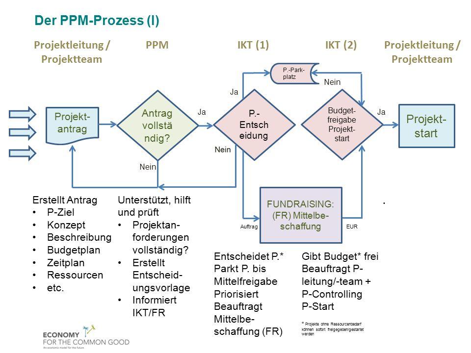 Der PPM-Prozess (I) Projektleitung / Projektteam PPM IKT (1) IKT (2)