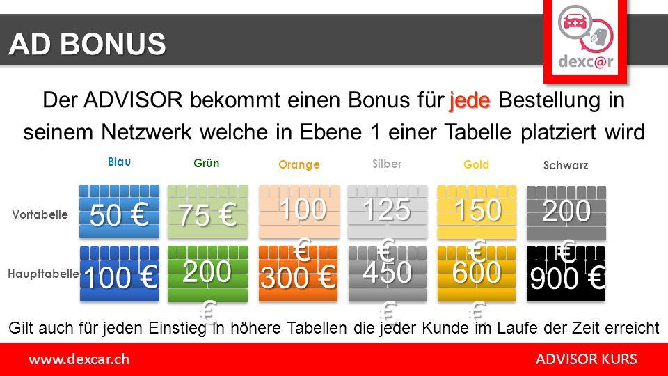 AD BONUS Der ADVISOR bekommt einen Bonus für jede Bestellung in. seinem Netzwerk welche in Ebene 1 einer Tabelle platziert wird.