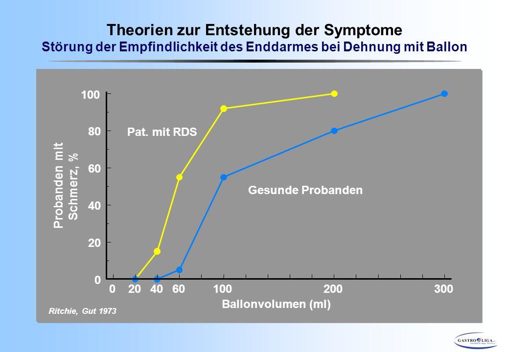 Theorien zur Entstehung der Symptome Störung der Empfindlichkeit des Enddarmes bei Dehnung mit Ballon