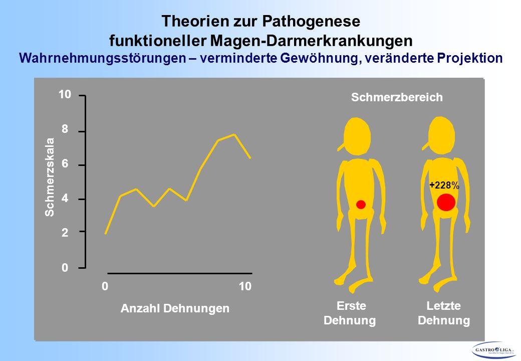 Theorien zur Pathogenese funktioneller Magen-Darmerkrankungen Wahrnehmungsstörungen – verminderte Gewöhnung, veränderte Projektion