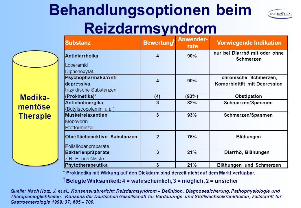 Behandlungsoptionen beim Reizdarmsyndrom