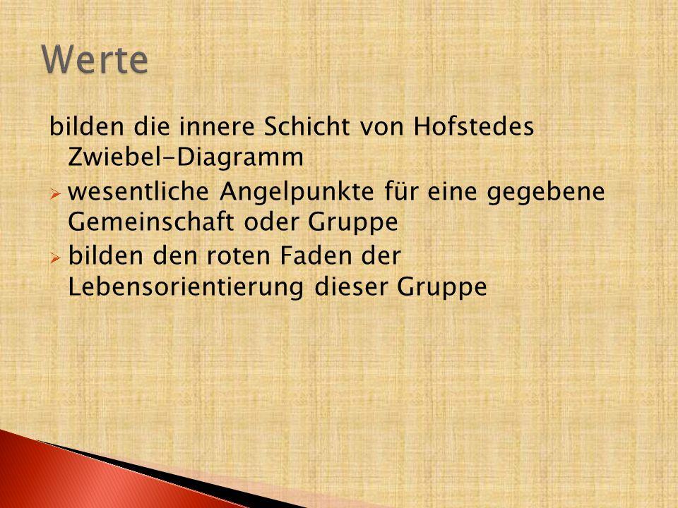 Werte bilden die innere Schicht von Hofstedes Zwiebel-Diagramm
