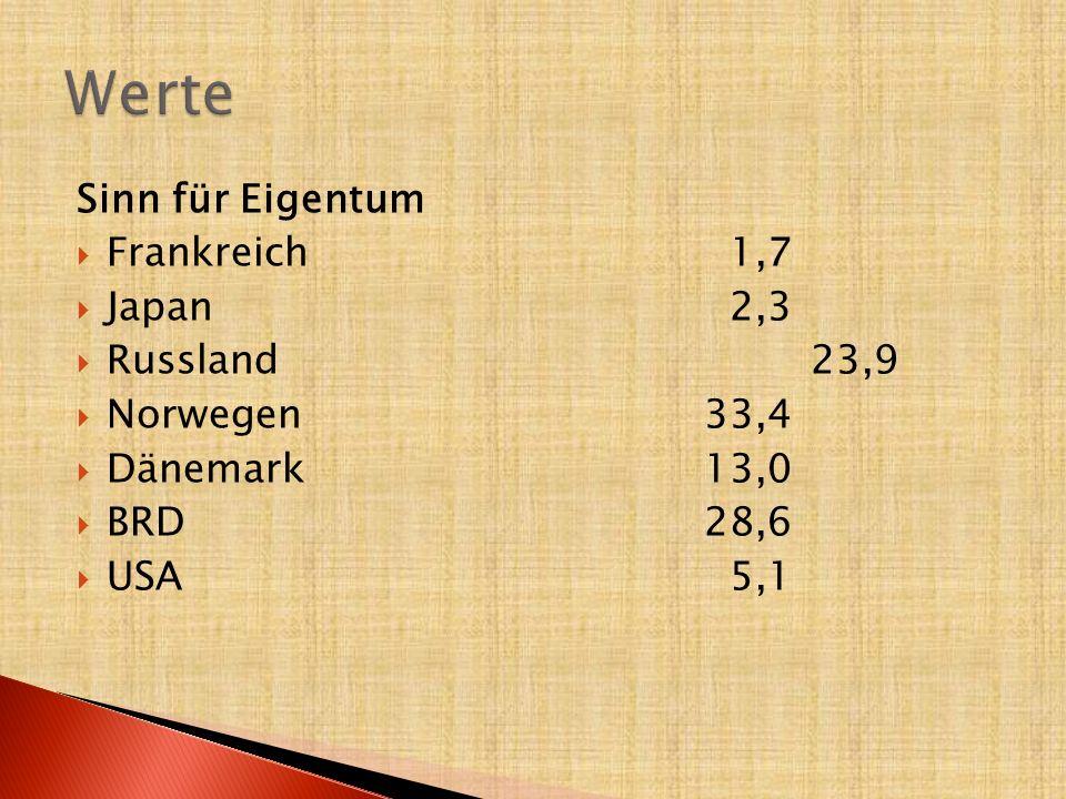 Werte Sinn für Eigentum Frankreich 1,7 Japan 2,3 Russland 23,9