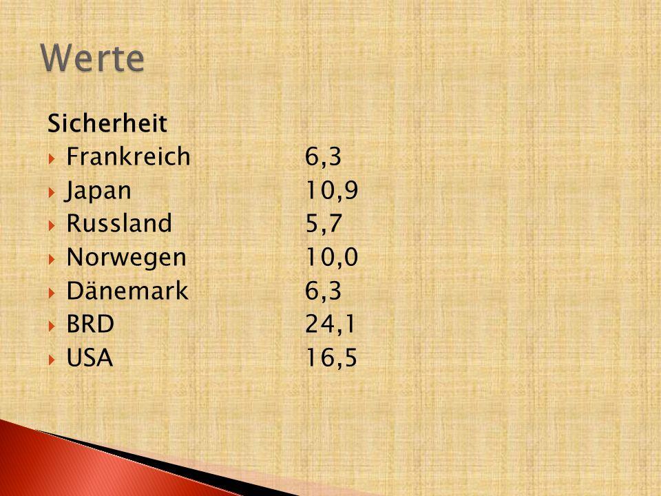 Werte Sicherheit Frankreich 6,3 Japan 10,9 Russland 5,7 Norwegen 10,0