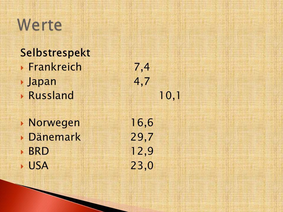 Werte Selbstrespekt Frankreich 7,4 Japan 4,7 Russland 10,1