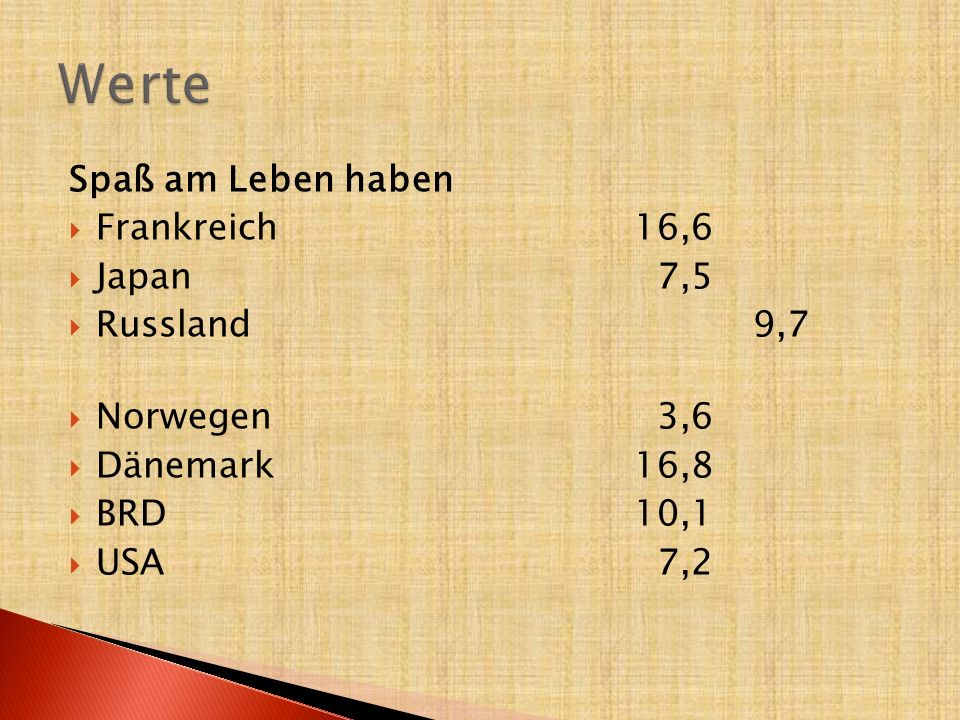 Werte Spaß am Leben haben Frankreich 16,6 Japan 7,5 Russland 9,7