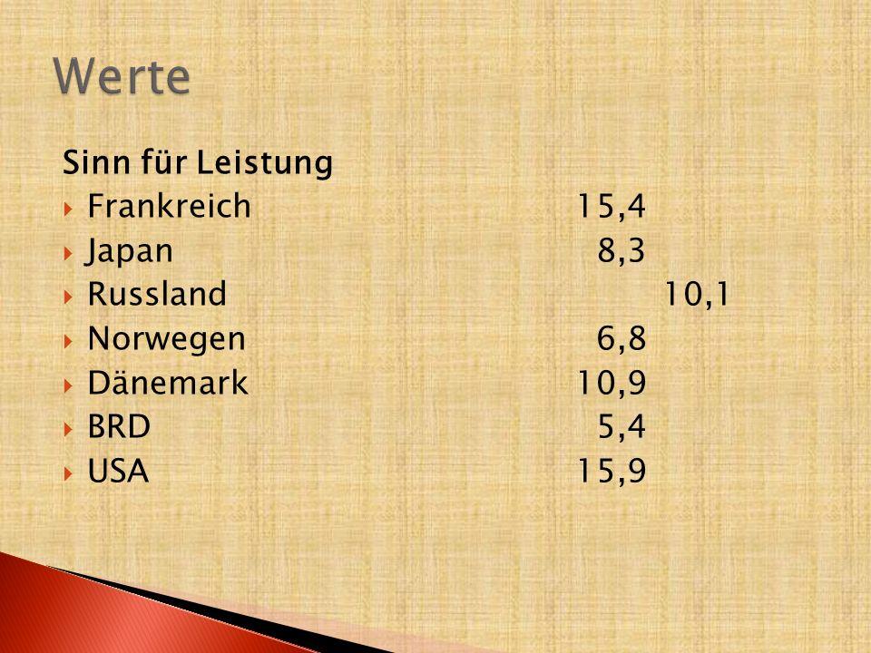 Werte Sinn für Leistung Frankreich 15,4 Japan 8,3 Russland 10,1