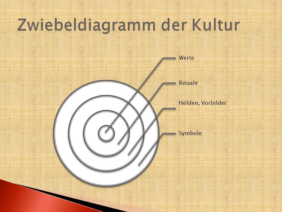 Zwiebeldiagramm der Kultur