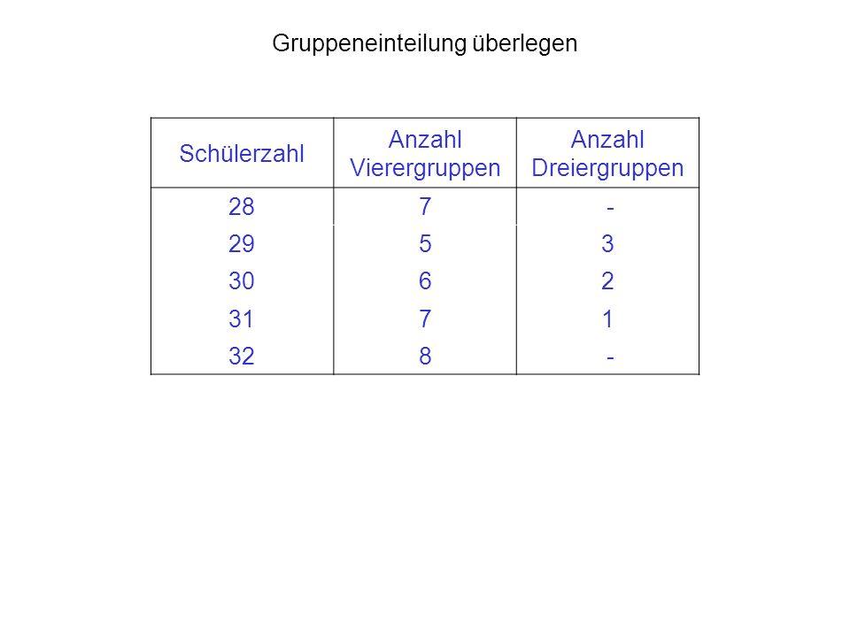 Gruppeneinteilung überlegen