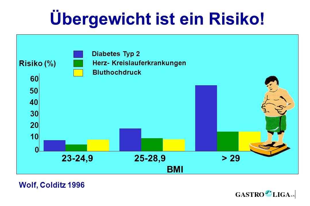Übergewicht ist ein Risiko!