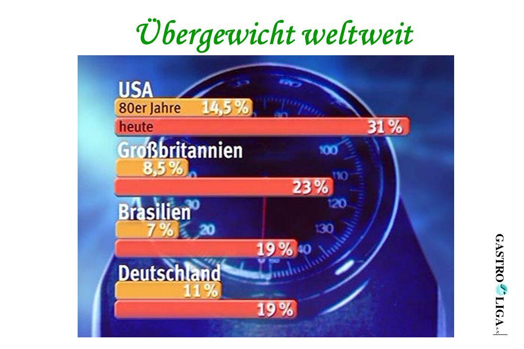 Übergewicht weltweit