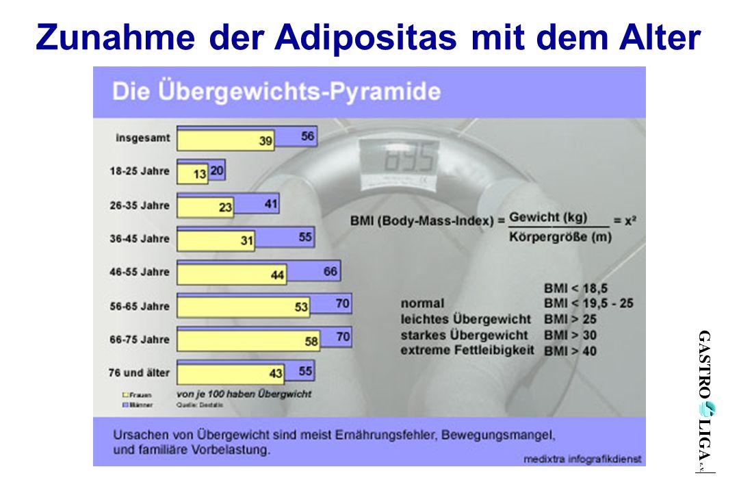 Zunahme der Adipositas mit dem Alter