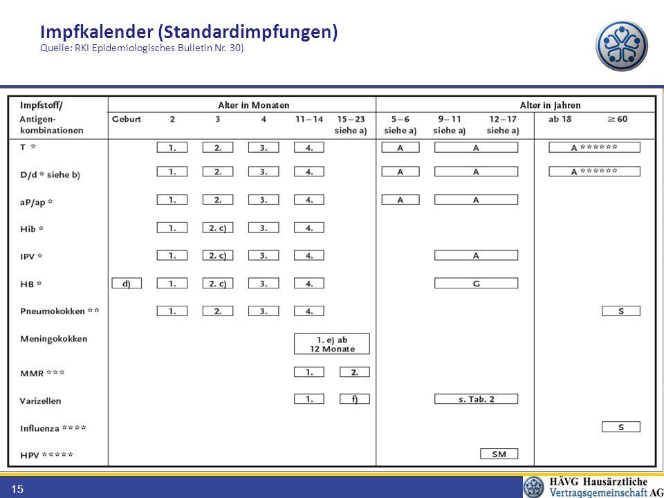Impfkalender (Standardimpfungen) Quelle: RKI Epidemiologisches Bulletin Nr. 30)
