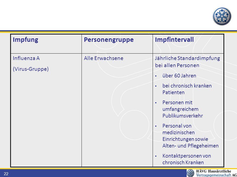 Impfung Personengruppe Impfintervall Influenza A (Virus-Gruppe)