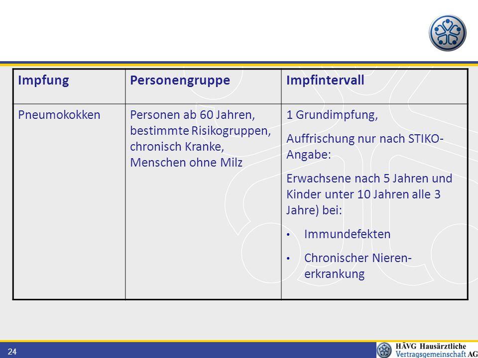 Impfung Personengruppe Impfintervall Pneumokokken
