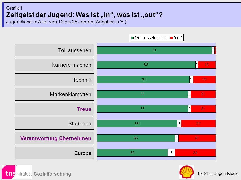 """Zeitgeist der Jugend: Was ist """"in , was ist """"out"""